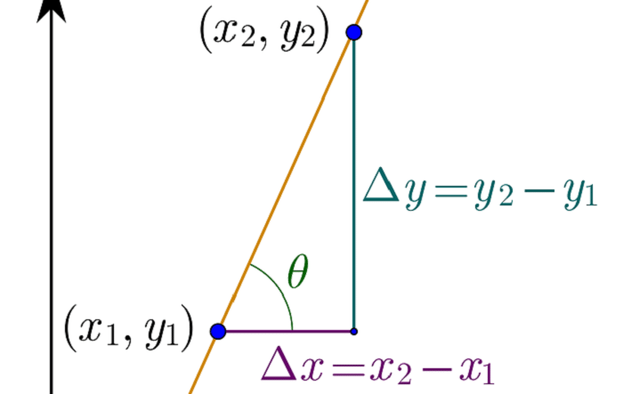 slope of a line formula
