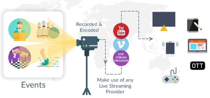 infrastructure to setup live streaming video on website