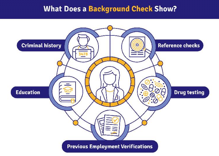background check extent