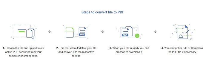 PDFBear Steps In Converting